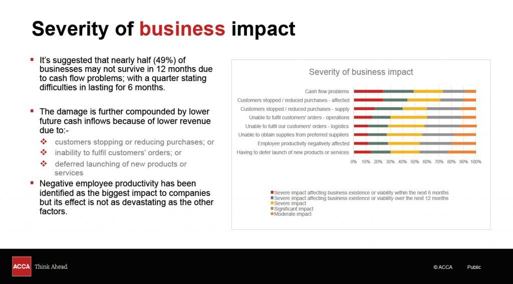 Severity of business impact in Malaysia due to COVID-19