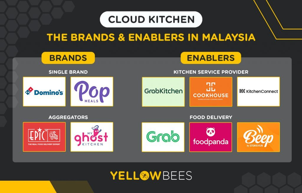 Cloud Kitchens Brands & Enablers in Malaysia