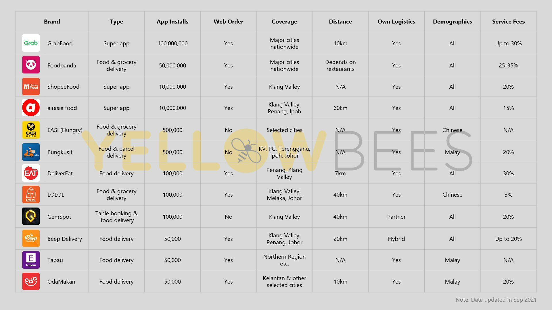 Comparison of food delivery platforms in Malaysia